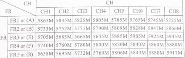 Таблица частот каналов диверсити приёмника RD40 5.8 ГГц