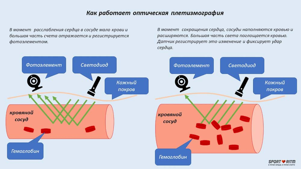 Оптическая плетизмография
