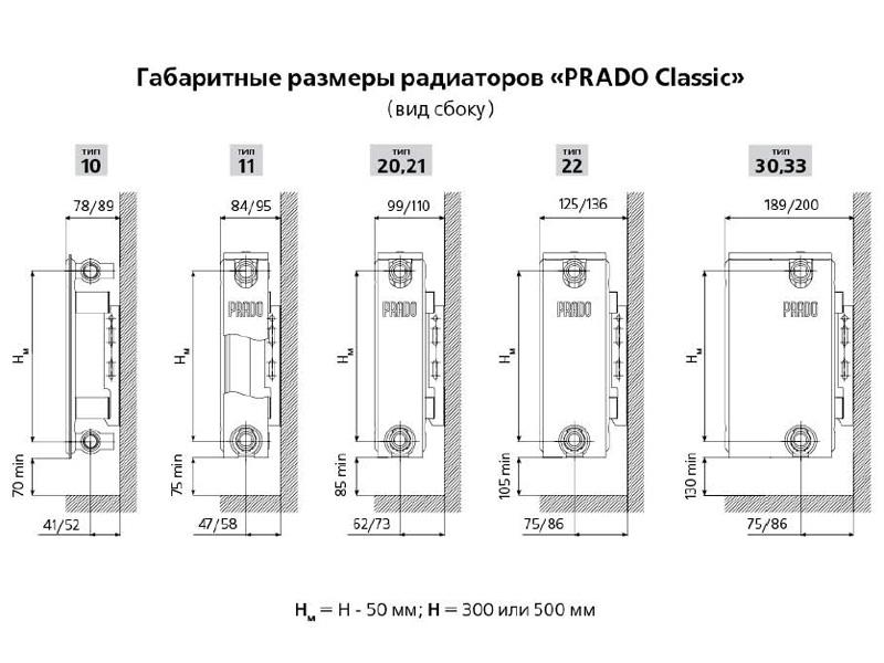 Типы радиаторов PRADO Classic вид сбоку