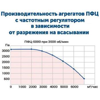 Drevox.ru_Аспирационная_система_ПФЦ-5000_График_производительности