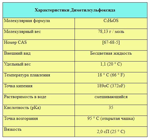 Диметилсульфооксид характеристики вещества