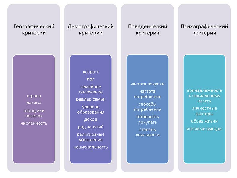 Стандартные параметры сегментирования
