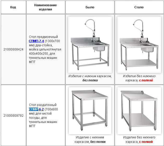Российский бренд ABAT внес изменения в конструкцию столов для посудомоечных машин