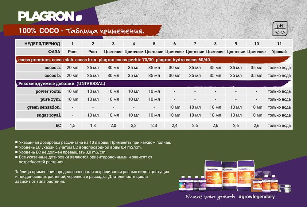 Таблица применения PLAGRON 100% COCO