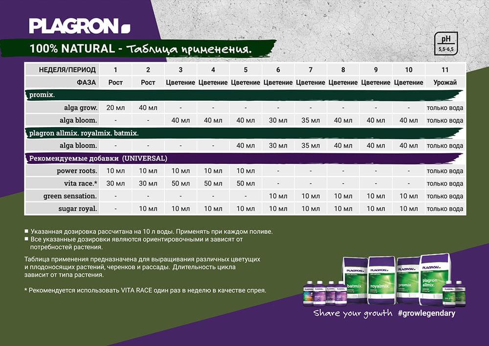 Таблица применения PLAGRON 100% NATURAL