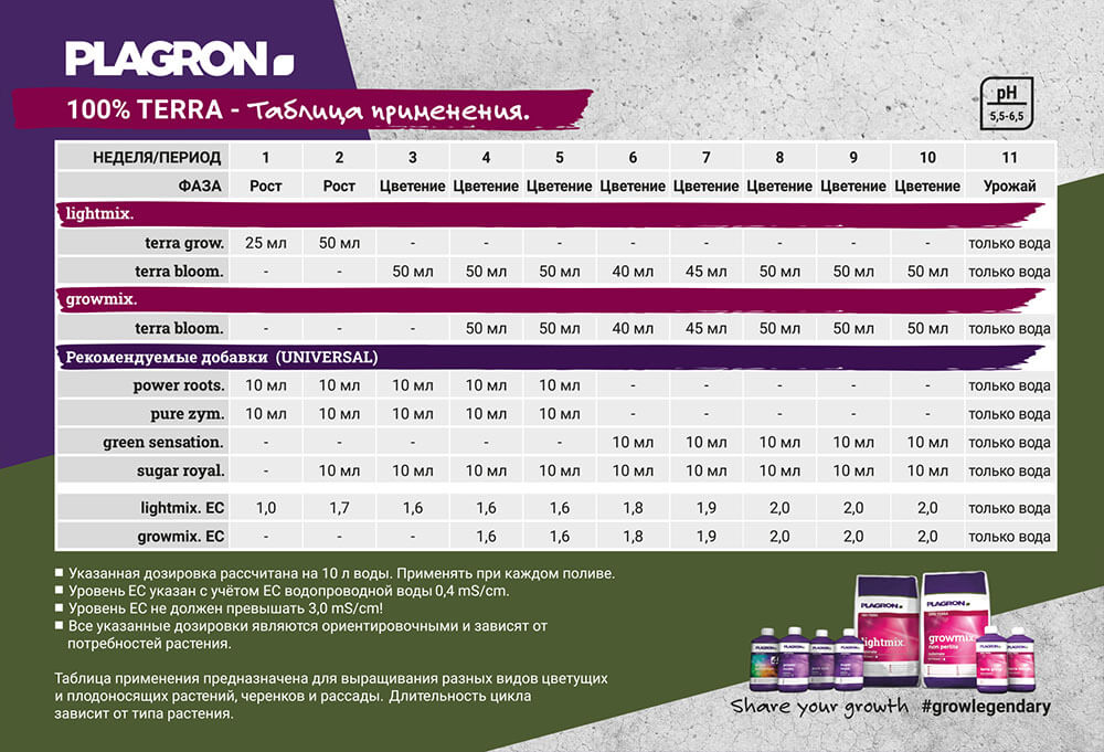 Таблица применения PLAGRON 100% TERRA
