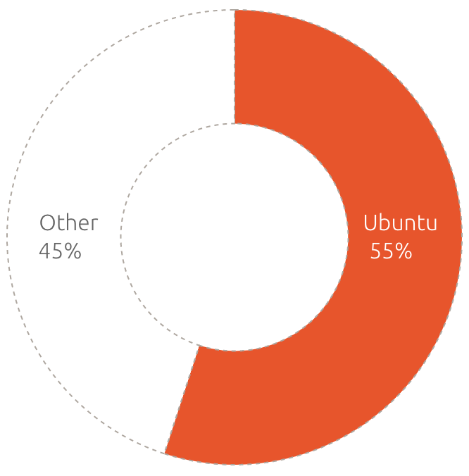 Ubuntu power on OpenStack