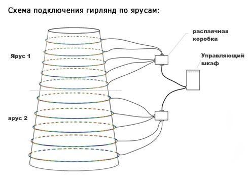 схема сборки светодинамической елки северное сияние