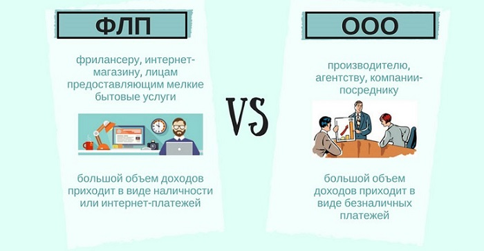 Формы предпринимательской деятельности
