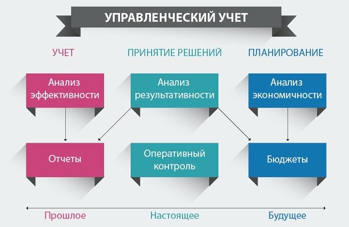 Управленческий учет анализирует прошлое, чтобы планировать успешное будущее