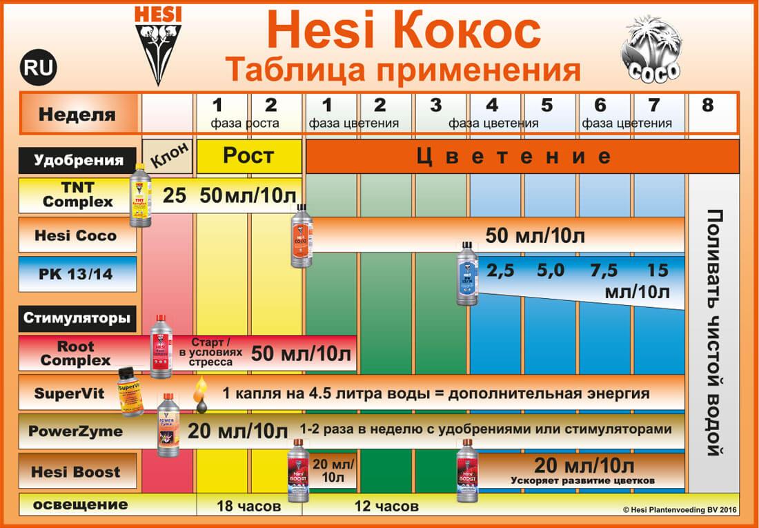 Таблица применения КОКОС