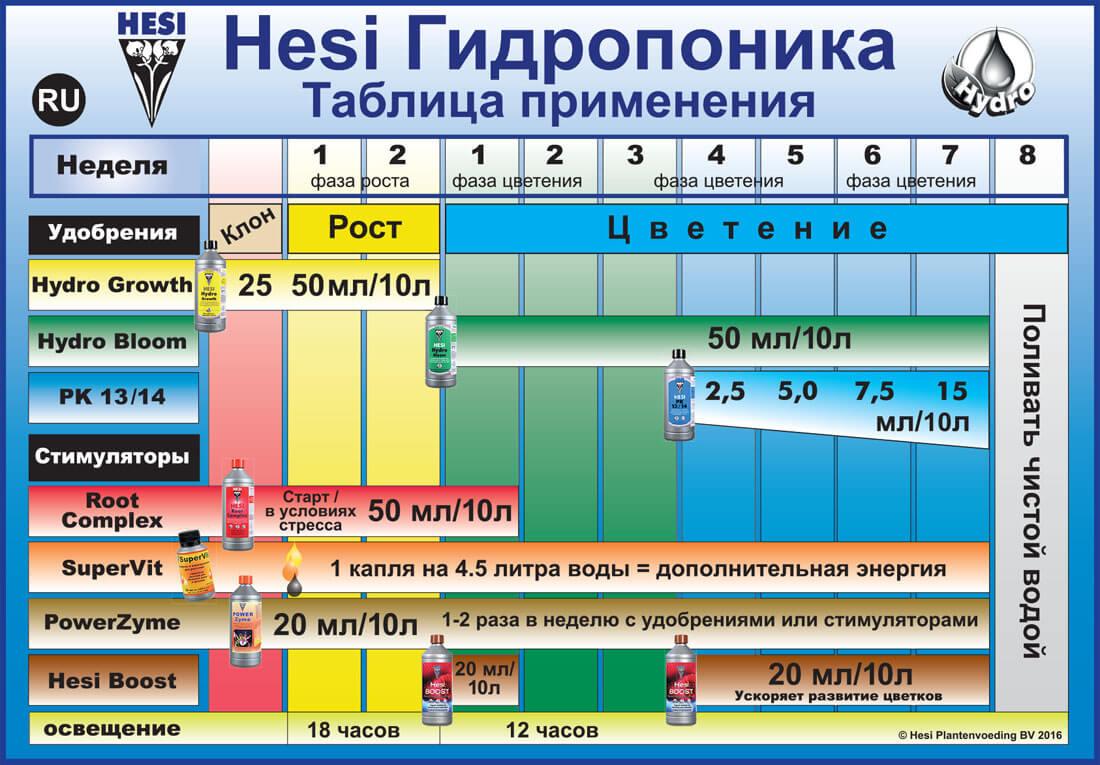 Таблица применения ГИДРОПОНИКА