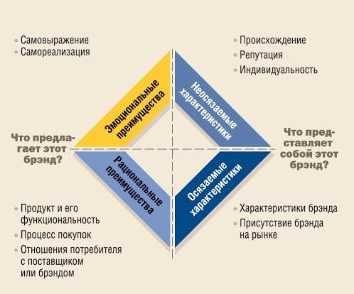 Анализ структуры бренда