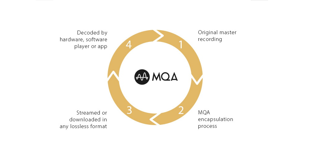 MQA MASTER QUALITY AUTHENTICATED