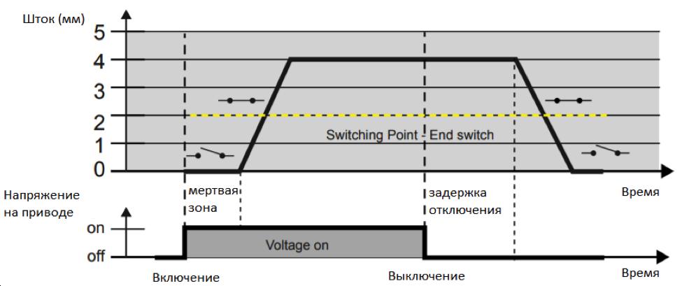 Работа привода и клапана