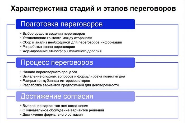 этапы ведения переговоров
