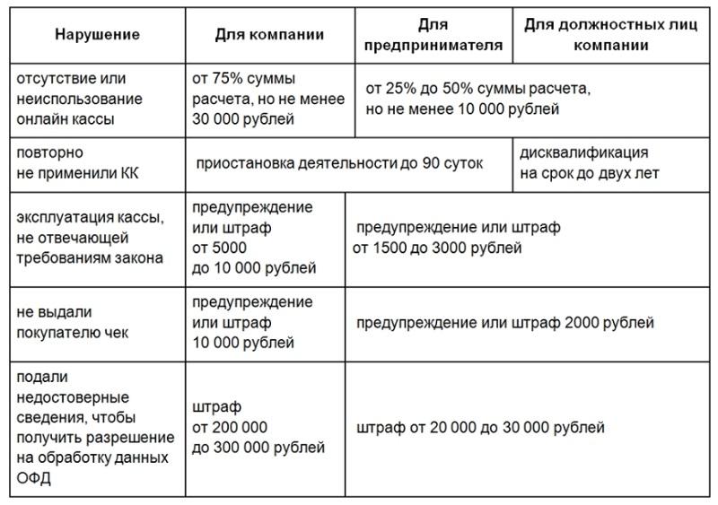 Виды санкций за нарушение кассового законодательства