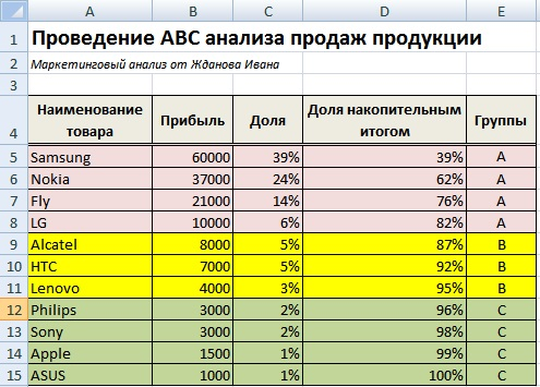 ABC-анализ продаж продукции