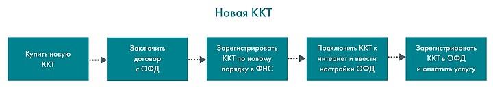 Первоначально оплачивать покупку ККТ должен предприниматель из собственных средств