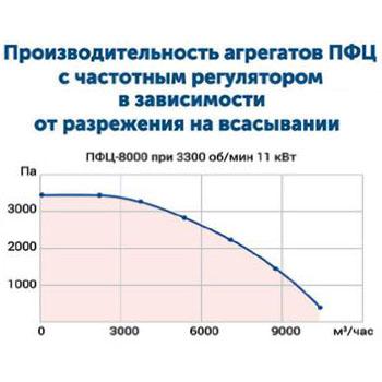 Drevox.ru_Аспирационная_система_ПФЦ-8000_График_производительности_11кВт