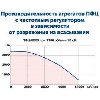 Drevox.ru_Аспирационная_система_ПФЦ-8000_График_производительности_15кВт