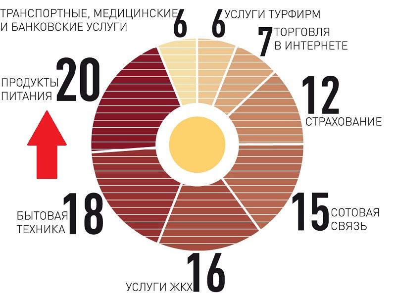 Качество каких товаров и услуг не устраивает россиян