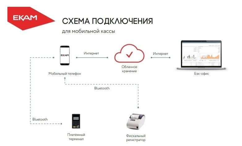 Онлайн-кассу можно подключать и контролировать через обычный смартфон