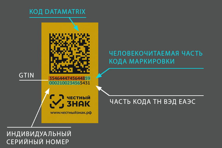 Структура кода Data Matrix