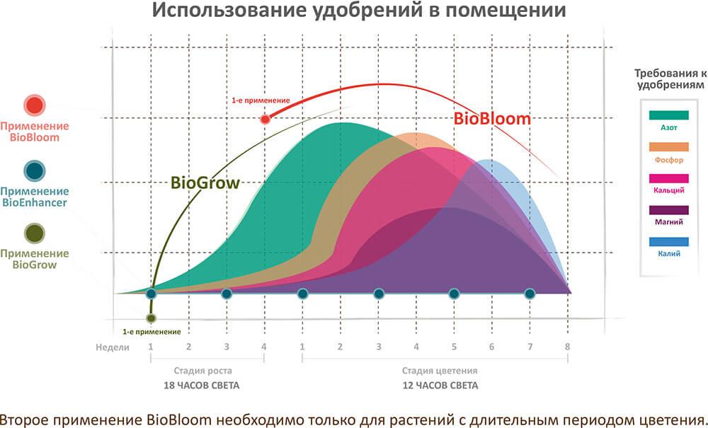 График применения сухих удобрений Green House Feeding Bio Line в помещении