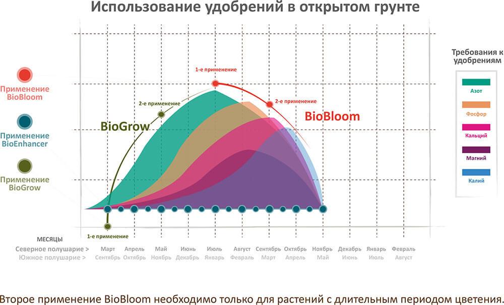 График применения сухих удобрений Green House Feeding Bio Line на откртытом грунте