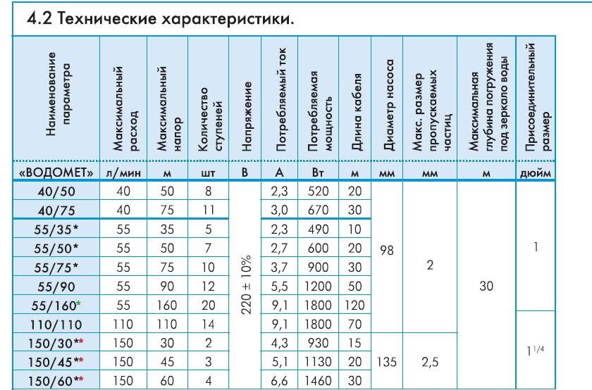 Характеристики насосов для колодца