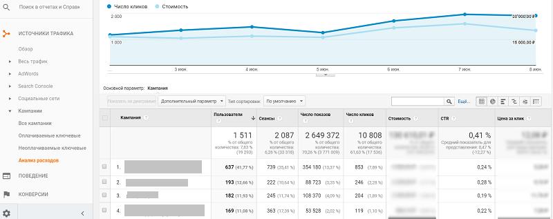 Анализ расходов вGoogle Analytics