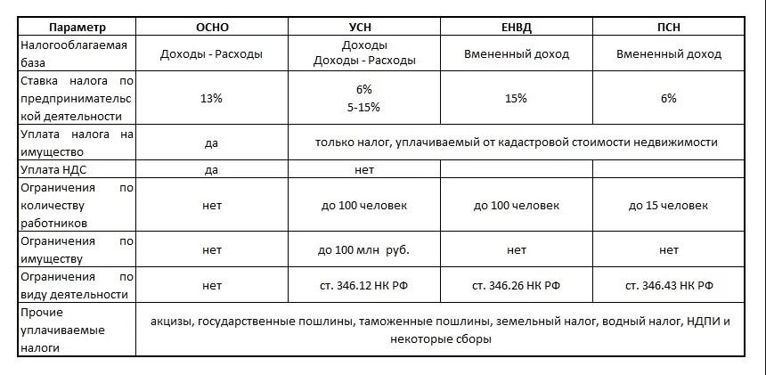 Ставки по разным налоговым режимам