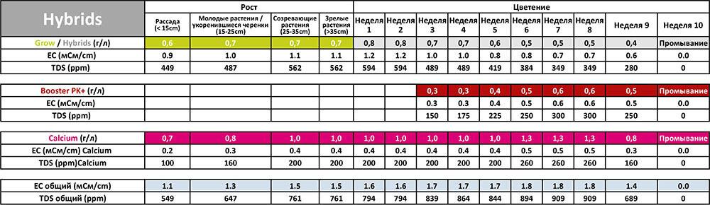 Таблица применения Powder Feeding Hybrids для кокосовых субстратов