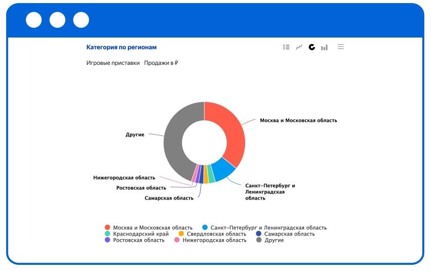 Пример отчета из «Яндекс.Аналитики»