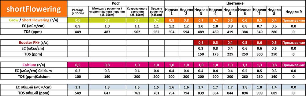 Таблица применения Powder Feeding Short Flowering для кокосовых субстратов
