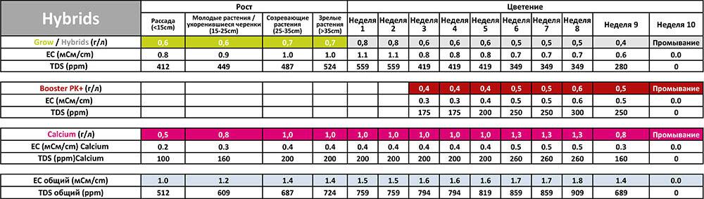 Таблица применения Powder Feeding Hybrids для почвы