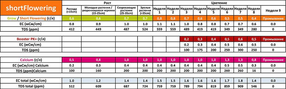 Таблица применения Powder Feeding Short Flowering для почвы