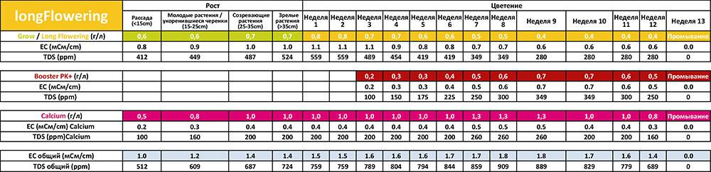 Таблица применения Powder Feeding Long Flowering для почвы