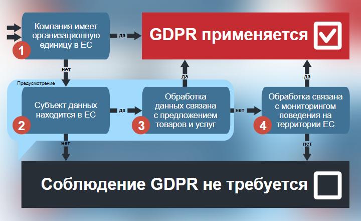 Территориальное действие GDPR