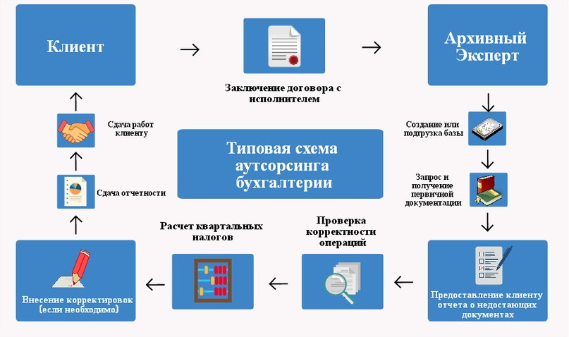 Схема бухгалтерского аутсорсинга