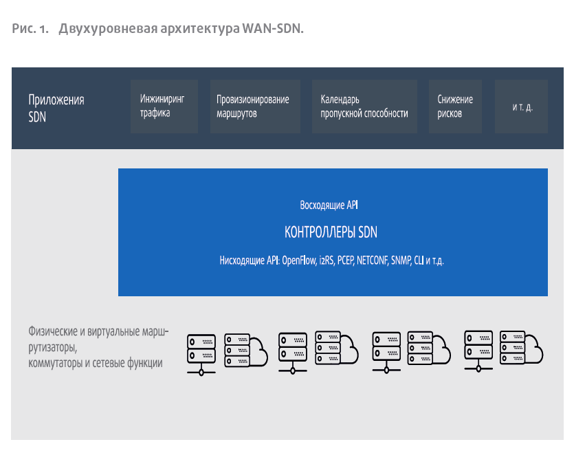 Двухуровневая архитектура WAN-SDN.