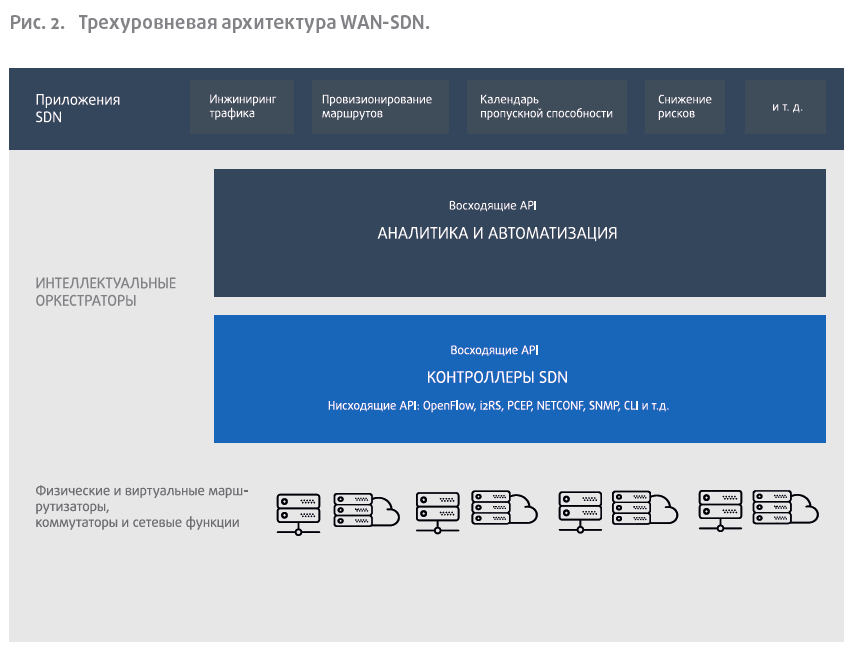 Трехуровневая архитектура WAN-SDN.