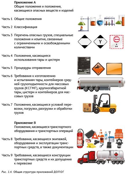Общая структура приложений ДОПОГ