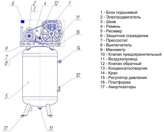 Drevox.ru_Вертикальный_поршневой_компрессор_FIAC_ABV_300_858_Схема