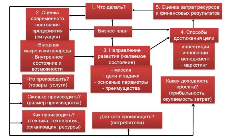 Назначение бизнес-плана и его основные элементы