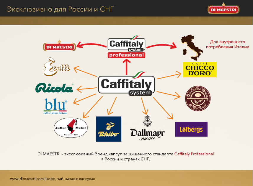 капсулы caffitaly