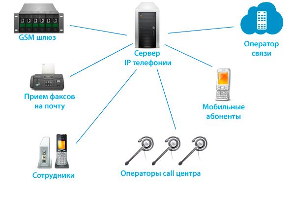 Схема организации IP-телефонии