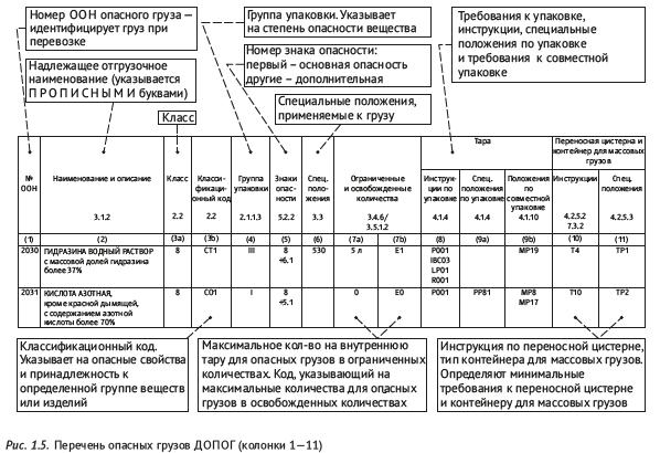 Перечень опасных грузов ДОПОГ (колонки 1—11)