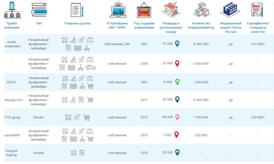 Рейтинг популярных фулфилмент-операторов в России